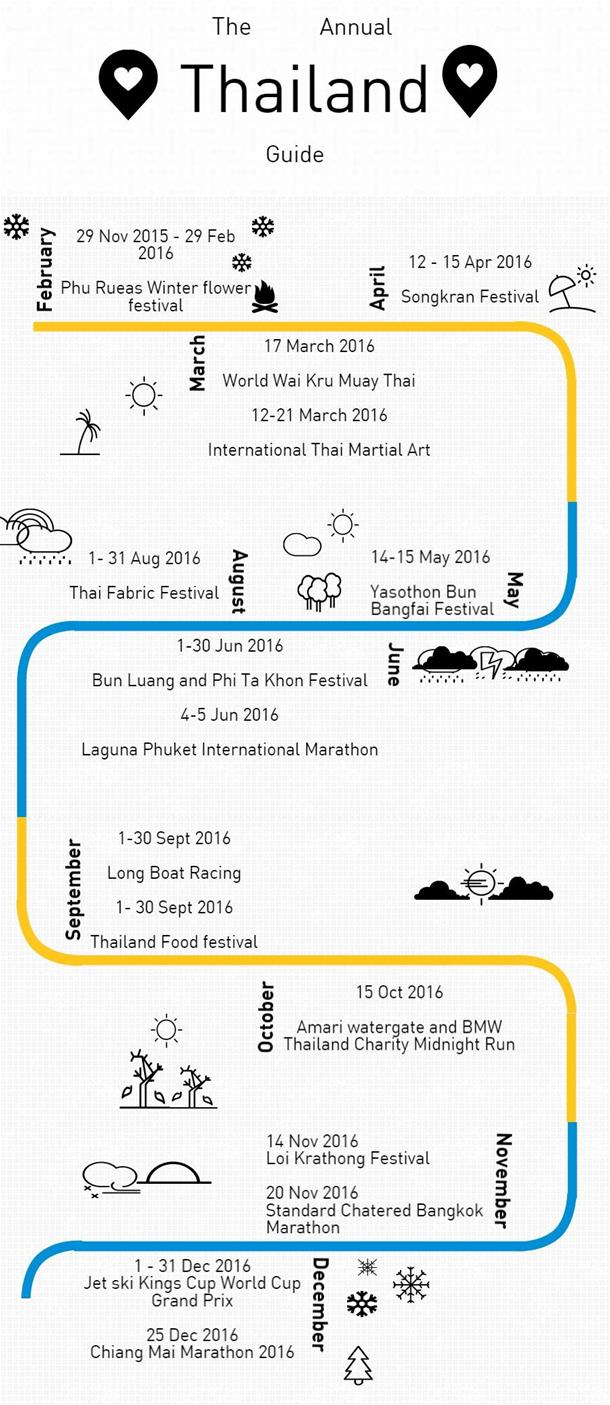 The Annual Thailand Guide for 2016