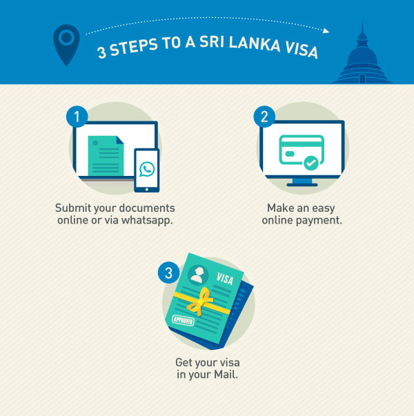 Sri Lanka Visa Apply For Sri Lanka Tourist Visa Musafir