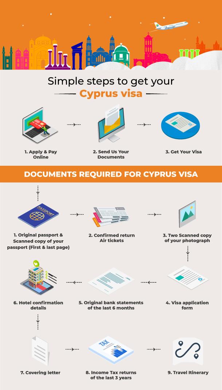 Cyprus Visa Online