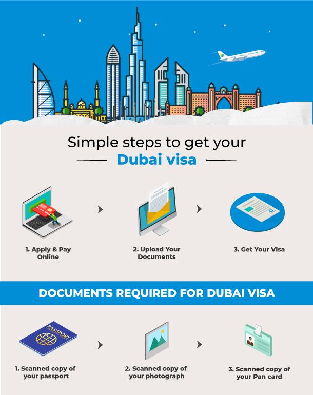 Dubai Visa Online