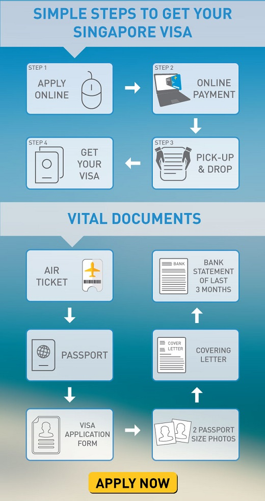 How To Get Singapore Tourist Visa Get Singapore Visa Online Musafir