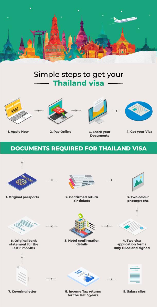 Thailand Visa Online