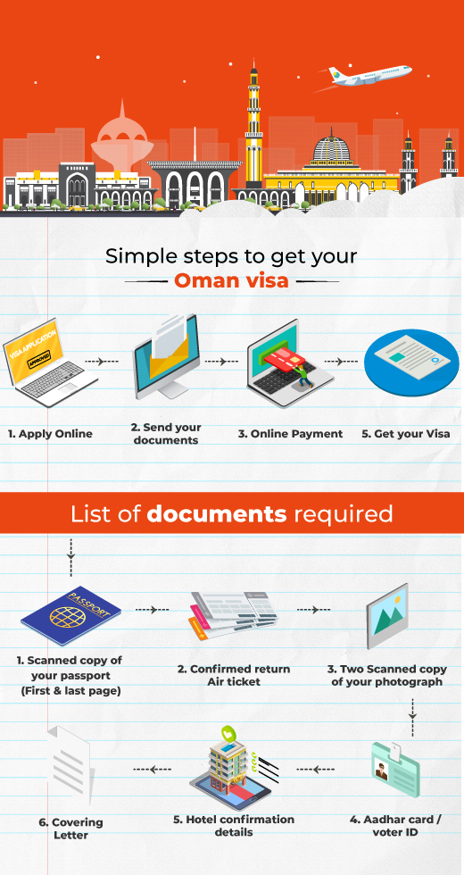 How To Apply Steps To Apply Oman Visa Musafir